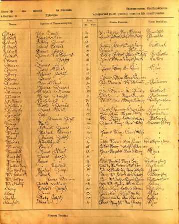1909 Confirmation (Edward Joseph Neary)
